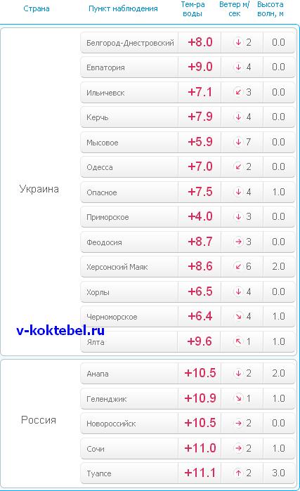 температура-воды-в-Черном-море-на-курортах-Украины-и-России